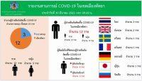 タイ感染者数3月30日スクリーンショット (1)