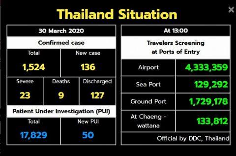 タイ感染者数3月30日スクリーンショット (4)