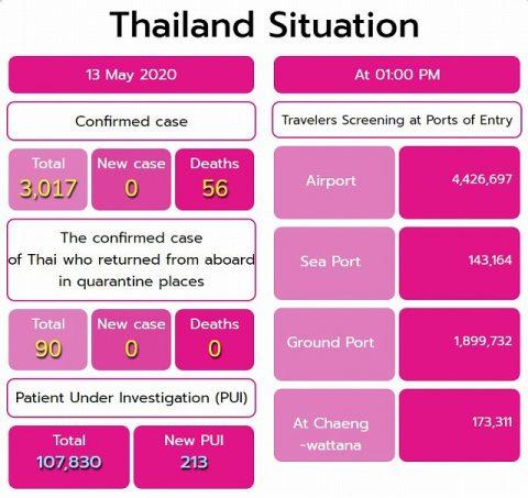 タイ保健省5月13日